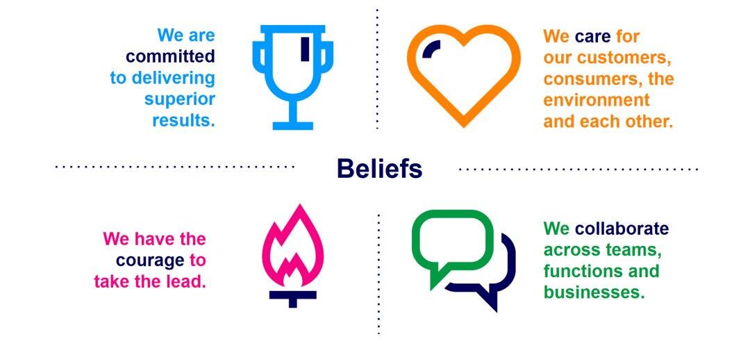 Beliefs-Behaviors-Compilation.jpg