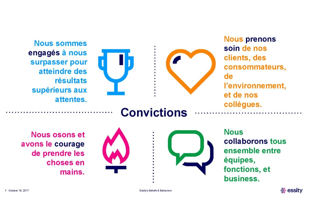 French slide_Essity Beliefs and Behaviors-page-001.jpg