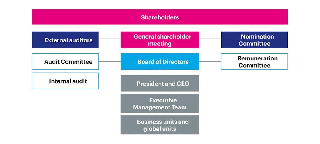 The Essity Corporate Governance Model
