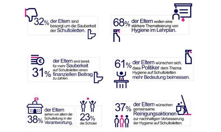 Infografiken zu den Ergebnissen der Befragung