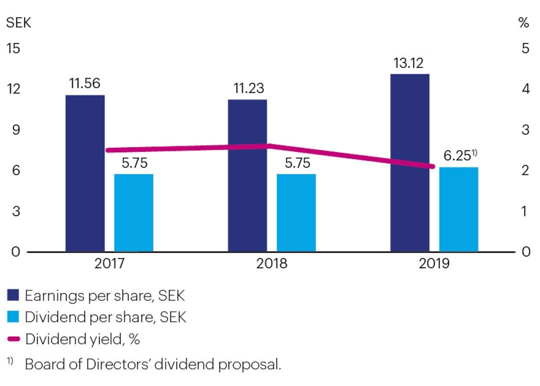 Earnings-Dividend-Dividend-yield2019-EN.jpg